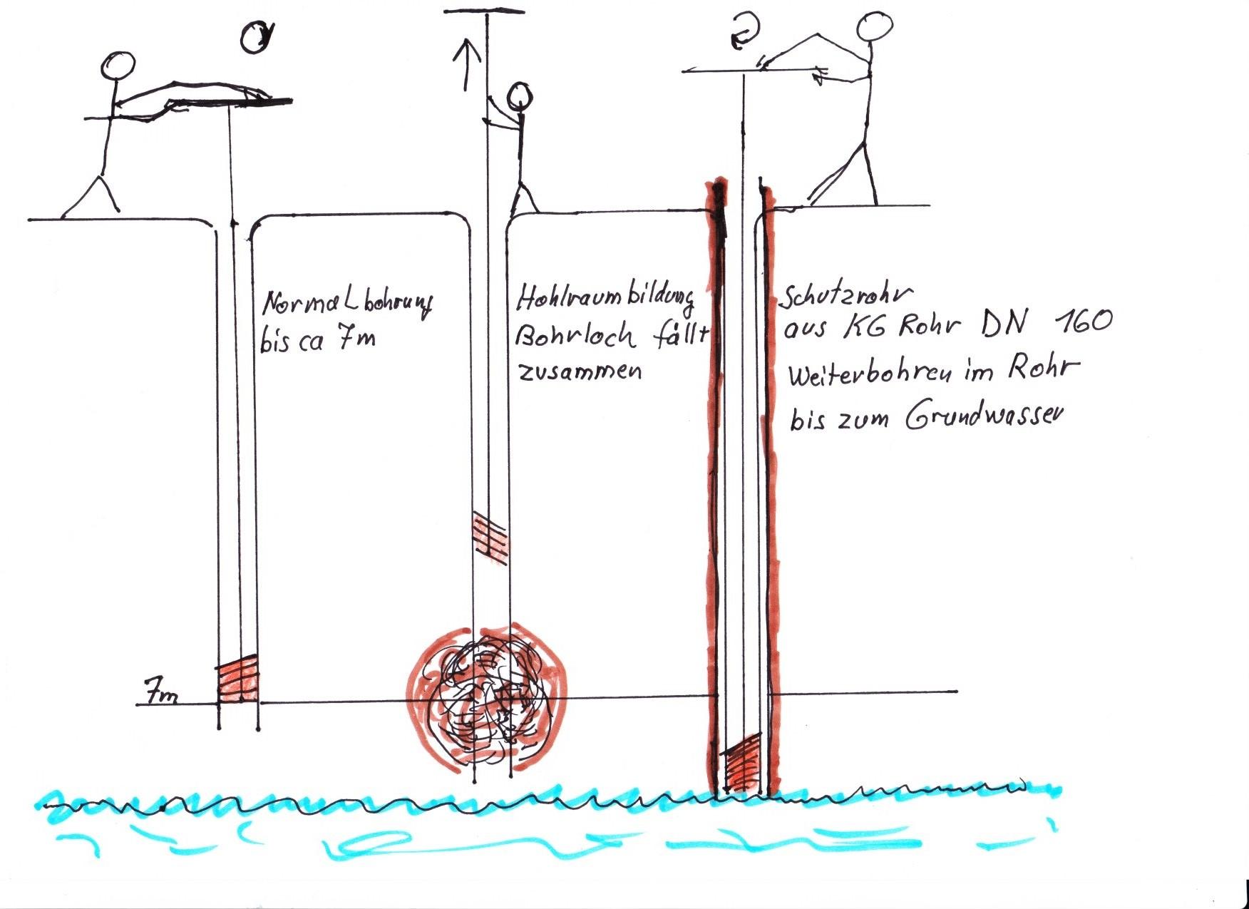 Fabulous KG-Rohr als Schutzrohr für den Brunnenbohrer macht Sinn! VU59