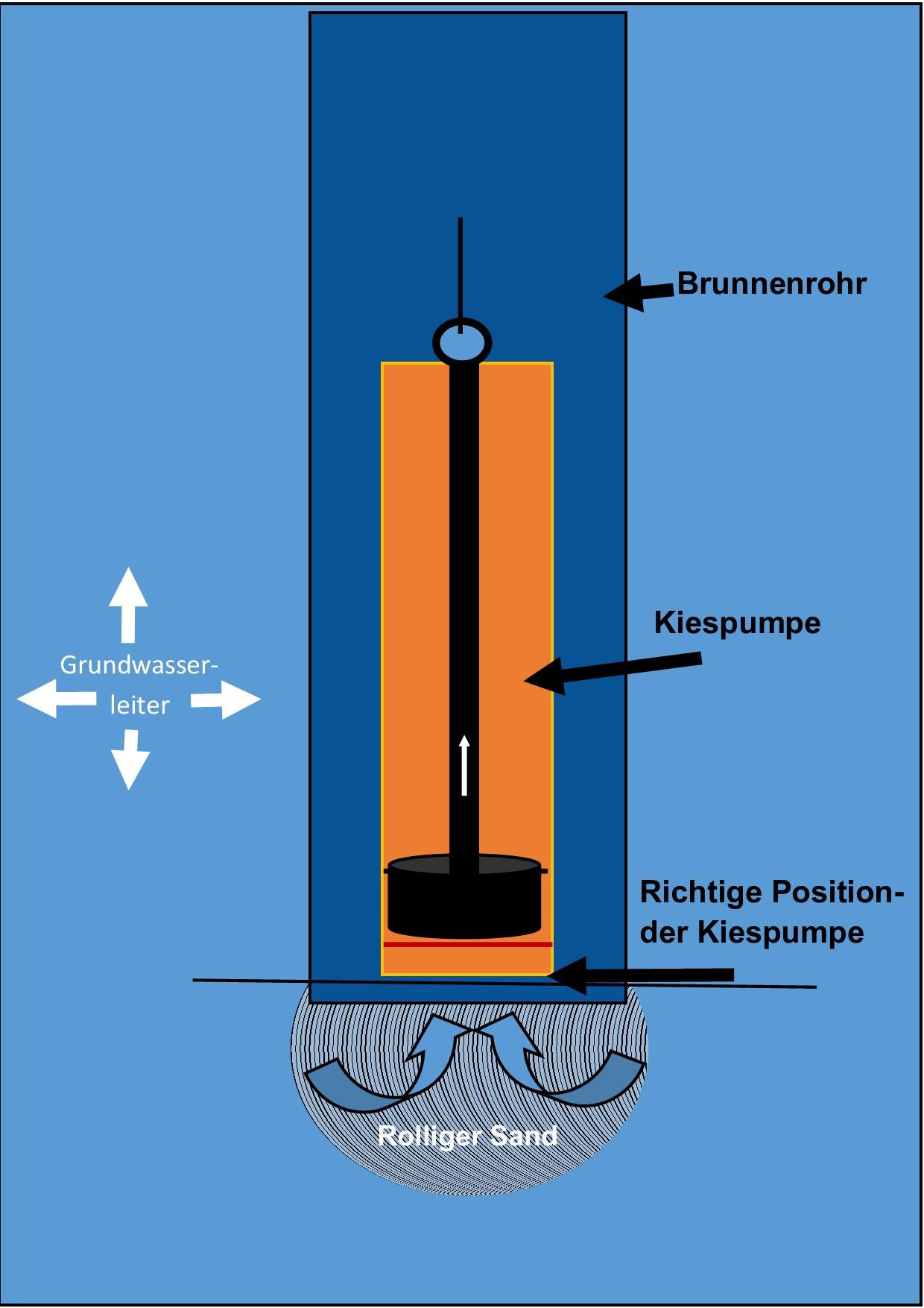 Brunnenbau Anleitung ! Kiespumpe Brunnenrohr Brunnenpumpe Plunscher
