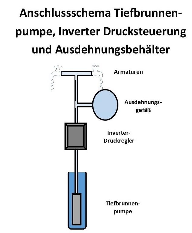 Inverter Pumpensteuerung